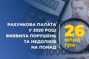 Рахункова палата торік виявила порушень та недоліків на 26 млрд грн