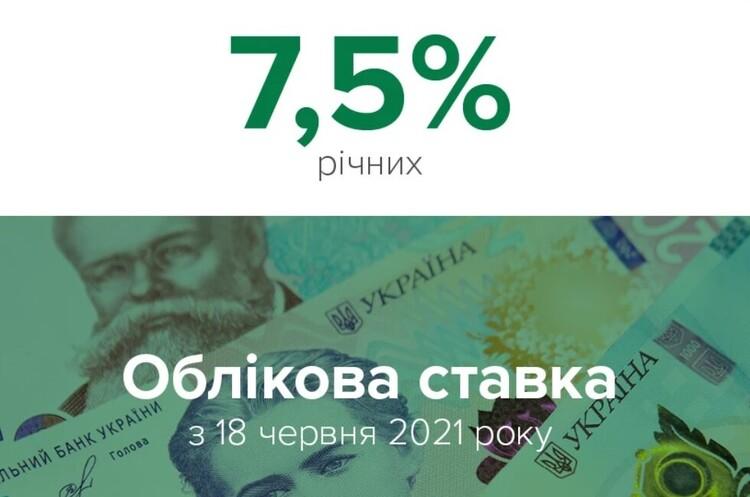 Нацбанк зберіг облікову ставку на рівні 7,5%