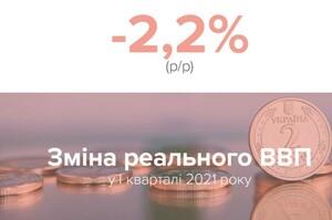 Падіння ВВП передусім зумовлено збільшенням від'ємного внеску чистого експорту - НБУ