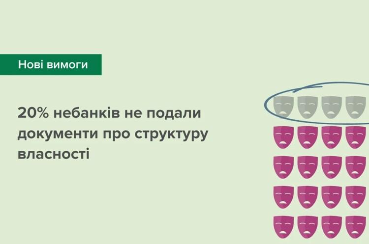 20% учасників небанківського ринку не розкрили своїх власників – НБУ