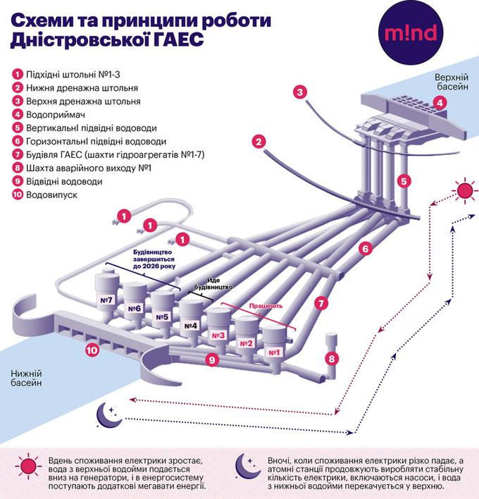 Захоплююча гідроенергетика: як будується Дністровська ГАЕС