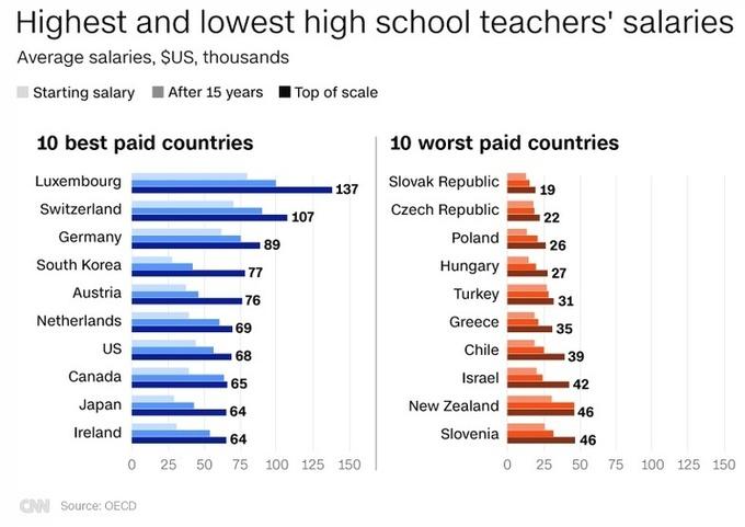 В яких країнах вчителі отримують найвищу зарплату