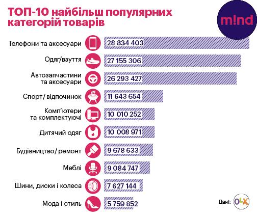 Локальний e-commerce  що українці продають один одному 00ba668874a93