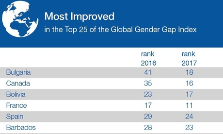 Трюдо у Давосі: «Брати на роботу більше жінок – це не просто добре, це розумно для розвитку бізнесу»