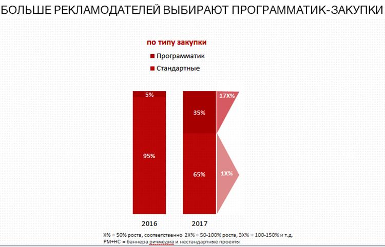 Насколько возрастут цены на интернет-рекламу в 2018 году 8332c21e72090