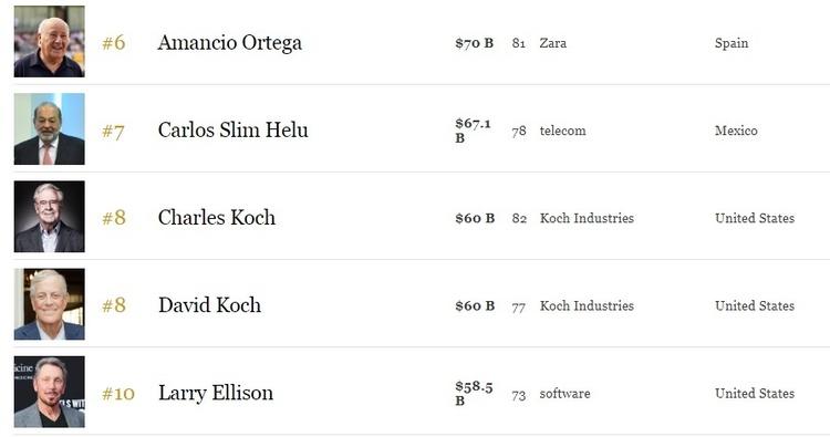 Світовий рейтинг товстосумів: Білла Гейтса витіснили зпершого рядка