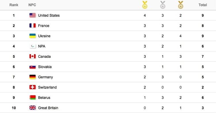 Україна здобула вже третю золоту медаль наПаралімпіаді