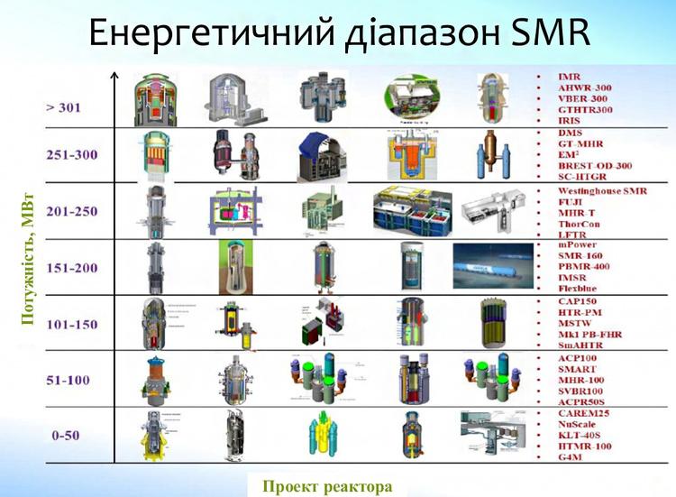 Атом будущего: реакторные технологии, которые помогут решить проблему обеспечения человечества энергией