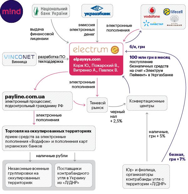 Электронные деньги для террористов: как платежные системы проводят незаконные операции на территории ЛНР/ДНР