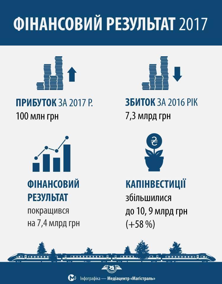 У2017 році Укрзалізниця отримала 100 млн грн прибутку