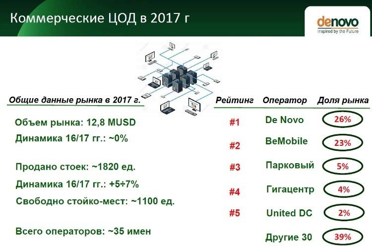 Новая данность: каковы шансы на жизнь у украинских дата-центров