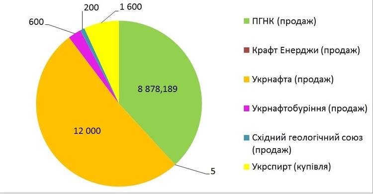 Укрнафта отримала найбільший прибуток з продажу газу у квітні