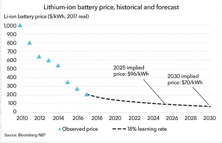 До 2050 року 50% всієї електроенергії даватимуть сонячні й вітрові електростанції – Bloomberg