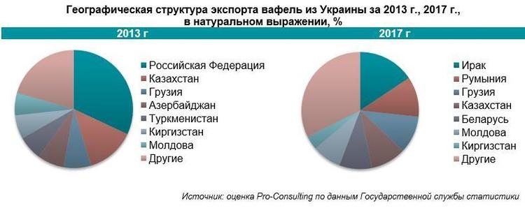 Dolce vita украинского рынка сладостей