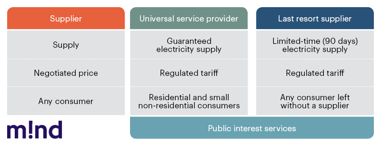 Unbundling under the Christmas Tree: How the Retail Electricity Market Rules will Change on January 1
