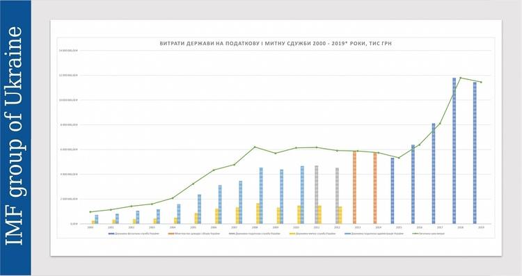 Розділяй і заощаджуй: що дасть Україні відокремлення митників від податківців