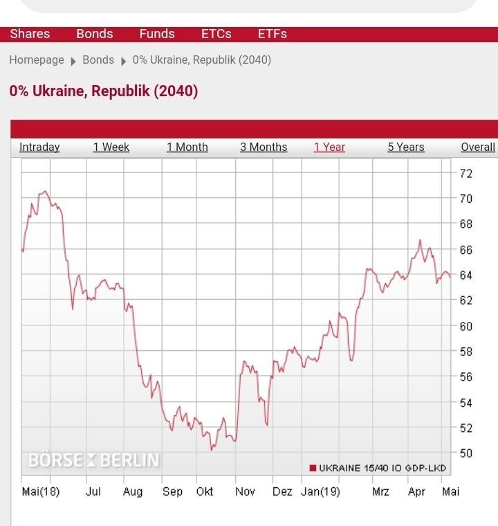 «Атомная бомба» от Наталии Яресько: Украине «светит» 200-300% годовых в валюте по внешним долгам