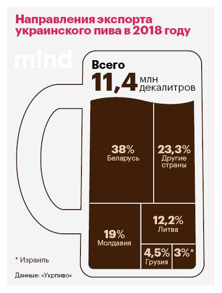 Пенный экспорт: почему продажи украинского пива за рубеж начали расти
