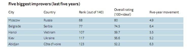 Київ потрапив до топ-5 найбільш прогресуючих міст світу – The Economist