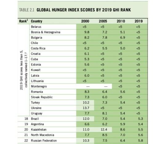 Глобальний індекс голоду: Україна в списку «найситніших» країн