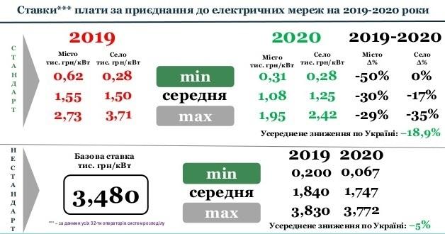 НКРЕКП затвердила ставки плати за стандартне та нестандартне приєднання до електричних мереж на 2020 рік