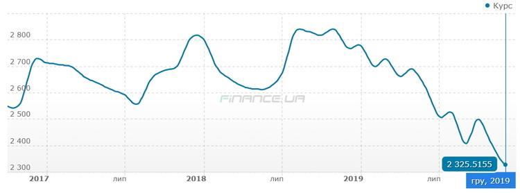 Дорогая гривна: почему не снижаются цены на украинские товары