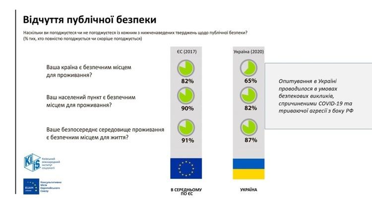 65% українців вважають державу безпечною для проживання  –  МВС