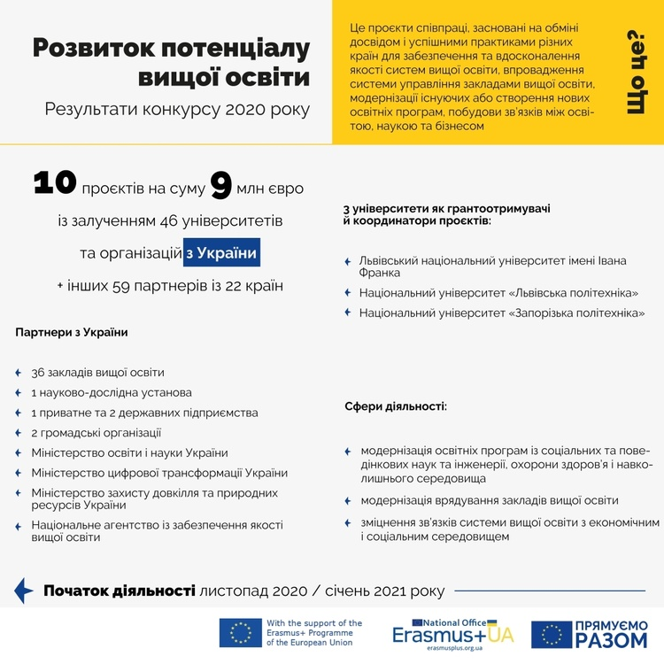 Українські виші отримають понад €9 млн у межах 10 проєктів Erasmus+