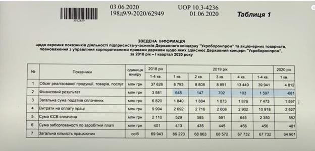Перемога чи гол у власні ворота: про що говорять фінансові показники «Укроборонпрому»