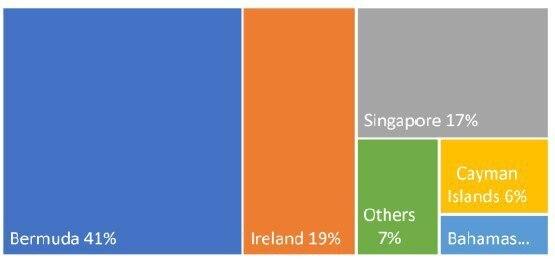 ПодатаСтата: скільки і де платять податки великі корпорації