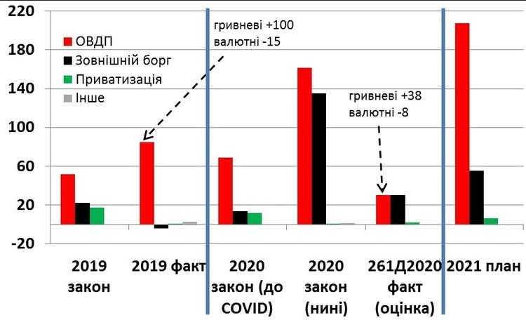План vs факт: Що приховує проєкт Державного бюджету на 2021 рік