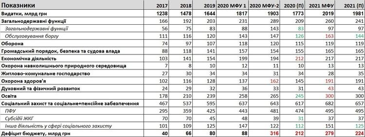 Бюджет 2021: насколько реально его реализовать