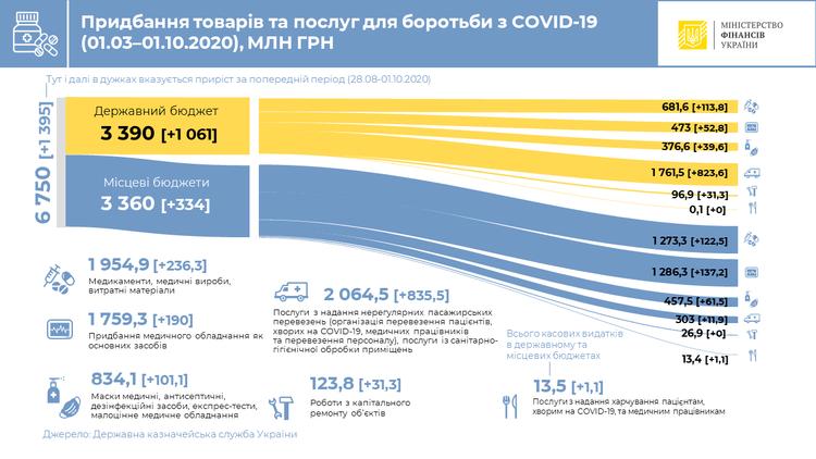 На товари і послуги для запобігання COVID-19 витратили 6,75 мільярда