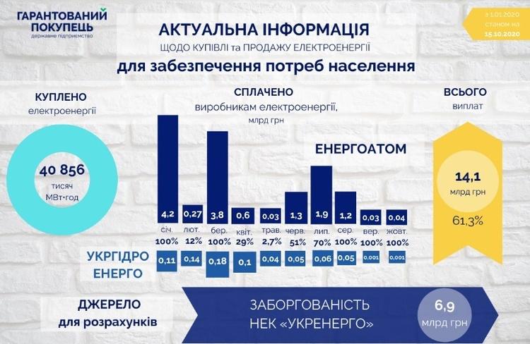 Борг ДП «Гарантований покупець» склав понад 30 мільярдів