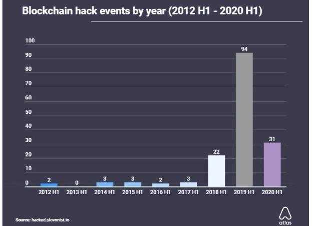 Блокчейн-індустрія втратила $13,6 млрд через хакерські атаки з 2012 року