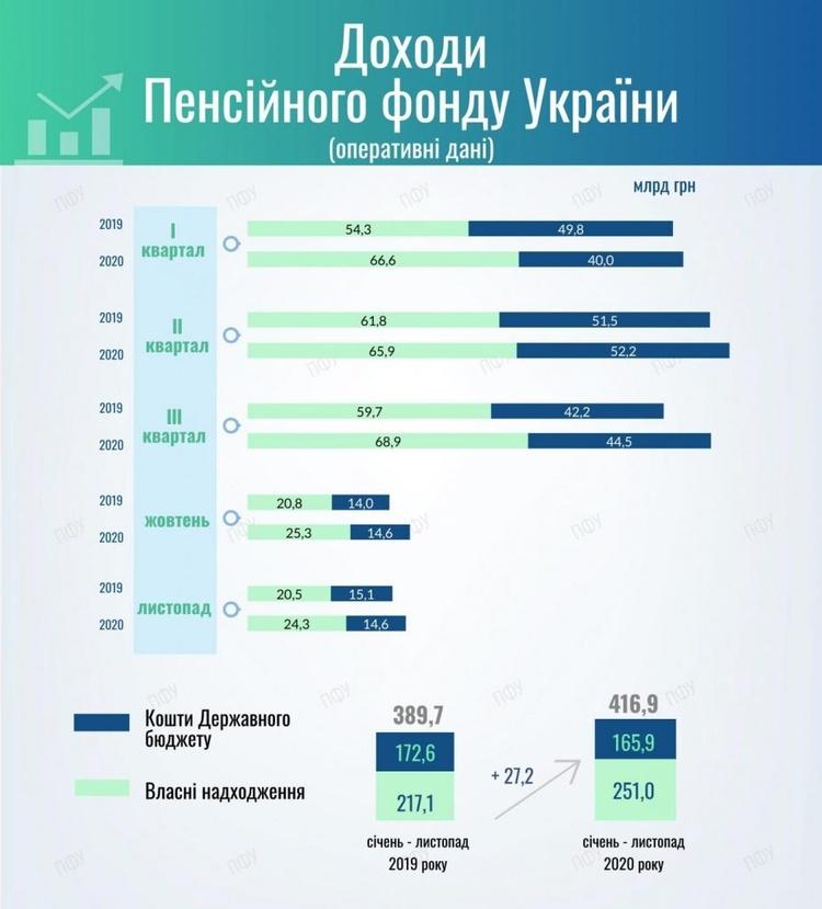 Дефіцит Пенсійного фонду становить понад 18 мільярдів