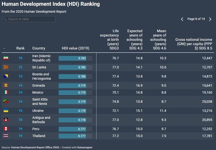 Україна за останній рік піднялася на 14 позицій в Індексі людського розвитку