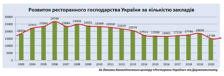 Торік через локдауни в Україні закрилися 4 000 закладів харчування