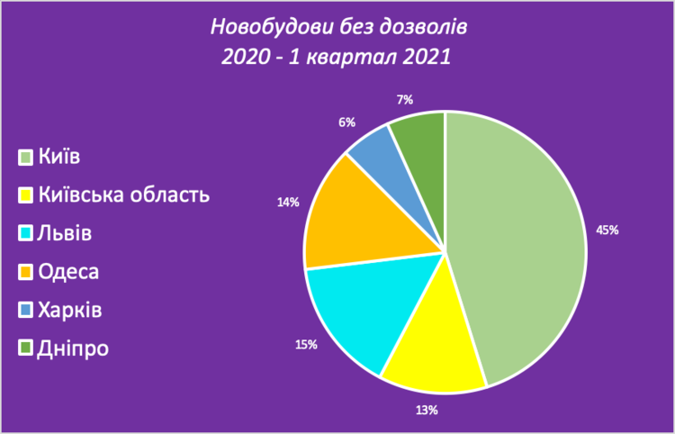 Кількість новобудов у найбільших містах України за останні 5 кварталів збільшилася на 28% – дослідження