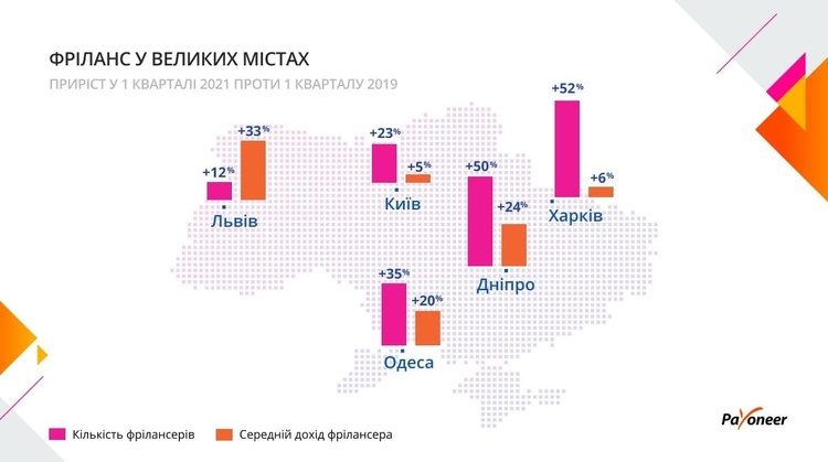 Доходи українських фрілансерів, працюючих з іноземними клієнтами, за останні два роки зросли на 18% – дослідження