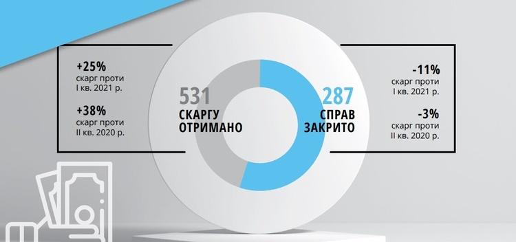 Кількість скарг до бізнес-омбудсмена за рік зросла майже на 28%