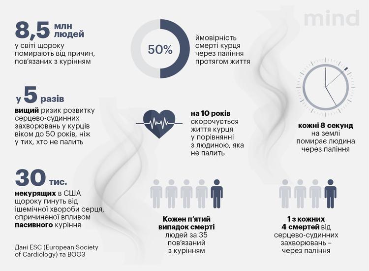 Кардіолог Сергій Сіромаха: «Куріння матері може вплинути на дітей її доньки»